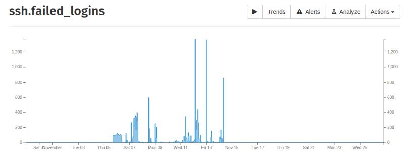 Graphs showing SSH logins